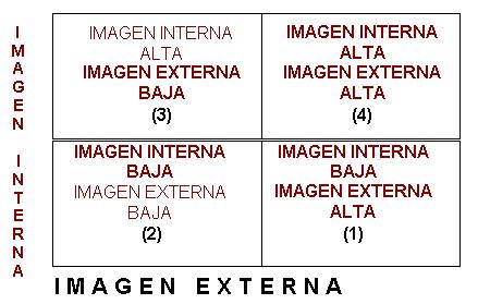 Relación imagen interna – imagen externa: un instrumento para la transformación cultural