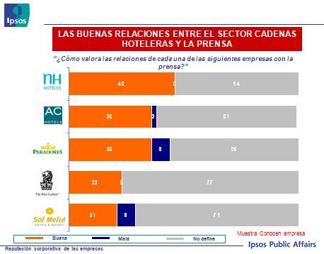 2ª oleada del Estudio KAR 2008 (Key Audience Research) de Reputación Corporativa en España
