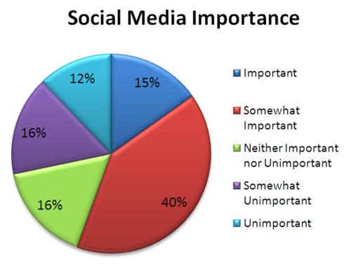 ¿Cómo es la relación de los periodistas con los social media?
