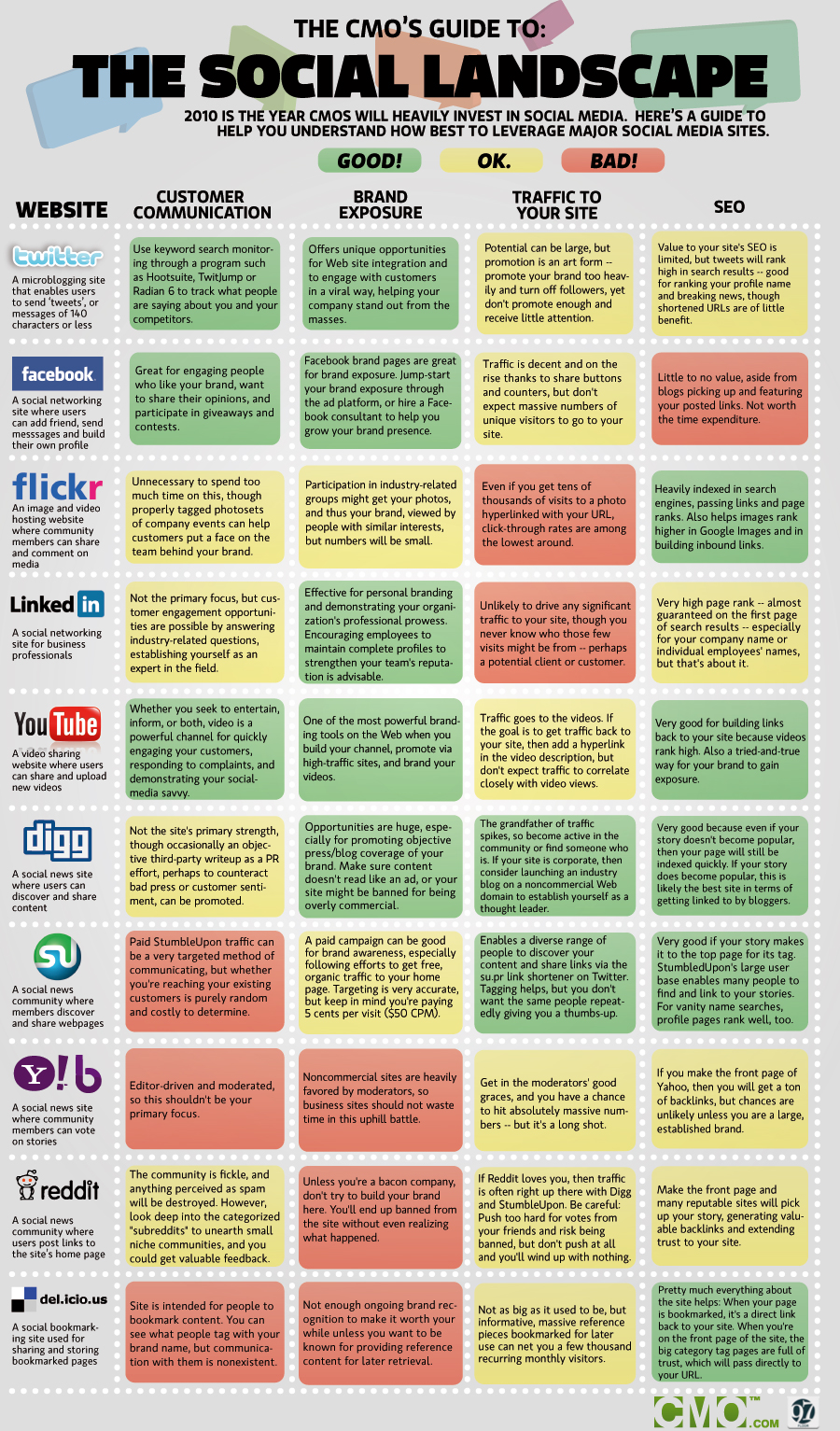Interesantes gráficos sobre social media que vuelan por la Red