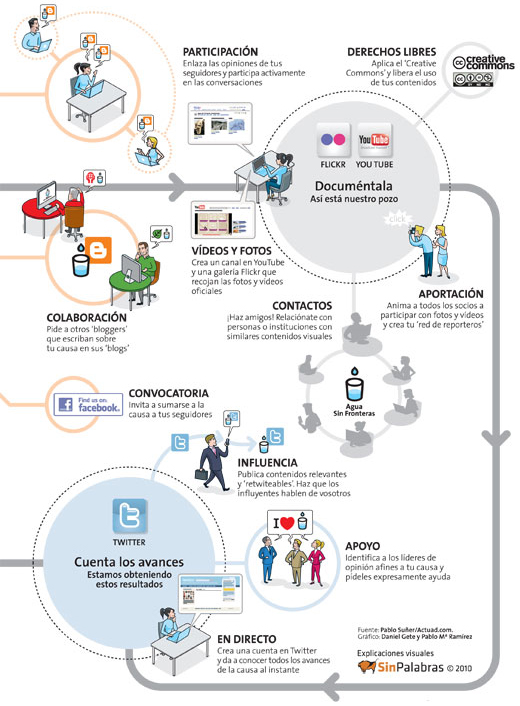 Gráfico: Cómo ayudan las redes sociales a la estrategia de comunicación
