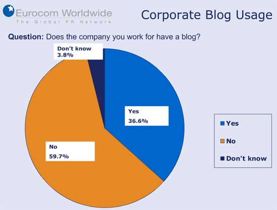 2010 Eurocom Worldwide Technology Survey: Sobre blogs corporativos