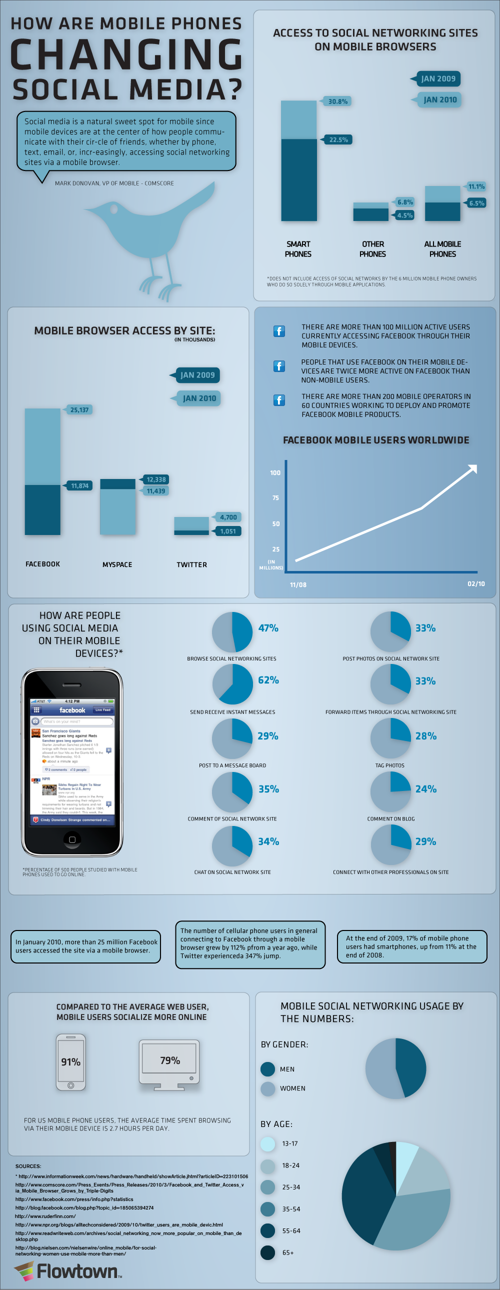 Otro gráfico curioso: ¿Cómo están cambiando los móviles el social media?