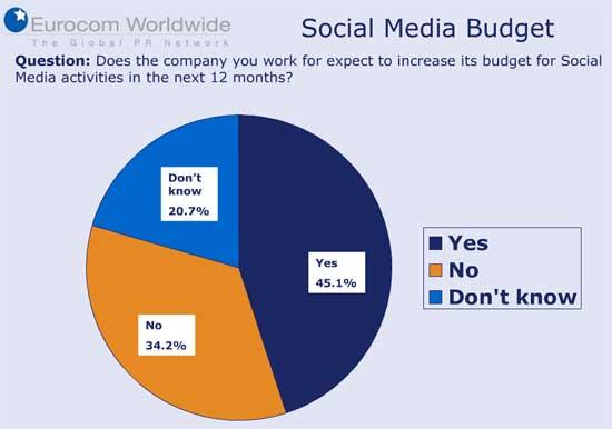 Los presupuestos para social media y otros detalles 2.0