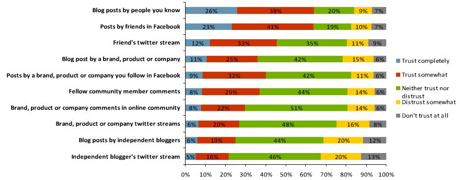 Generación de confianza en los social media