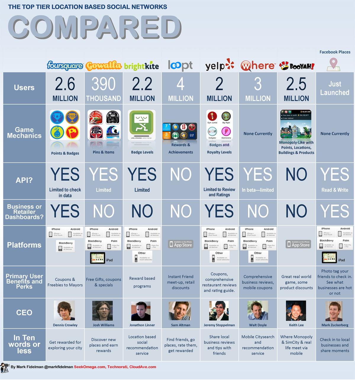 Comparando Foursquare con otras redes de geoposicionamiento