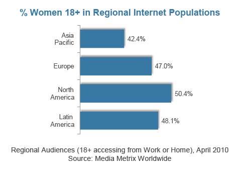 Las mujeres, más y mejor en redes sociales