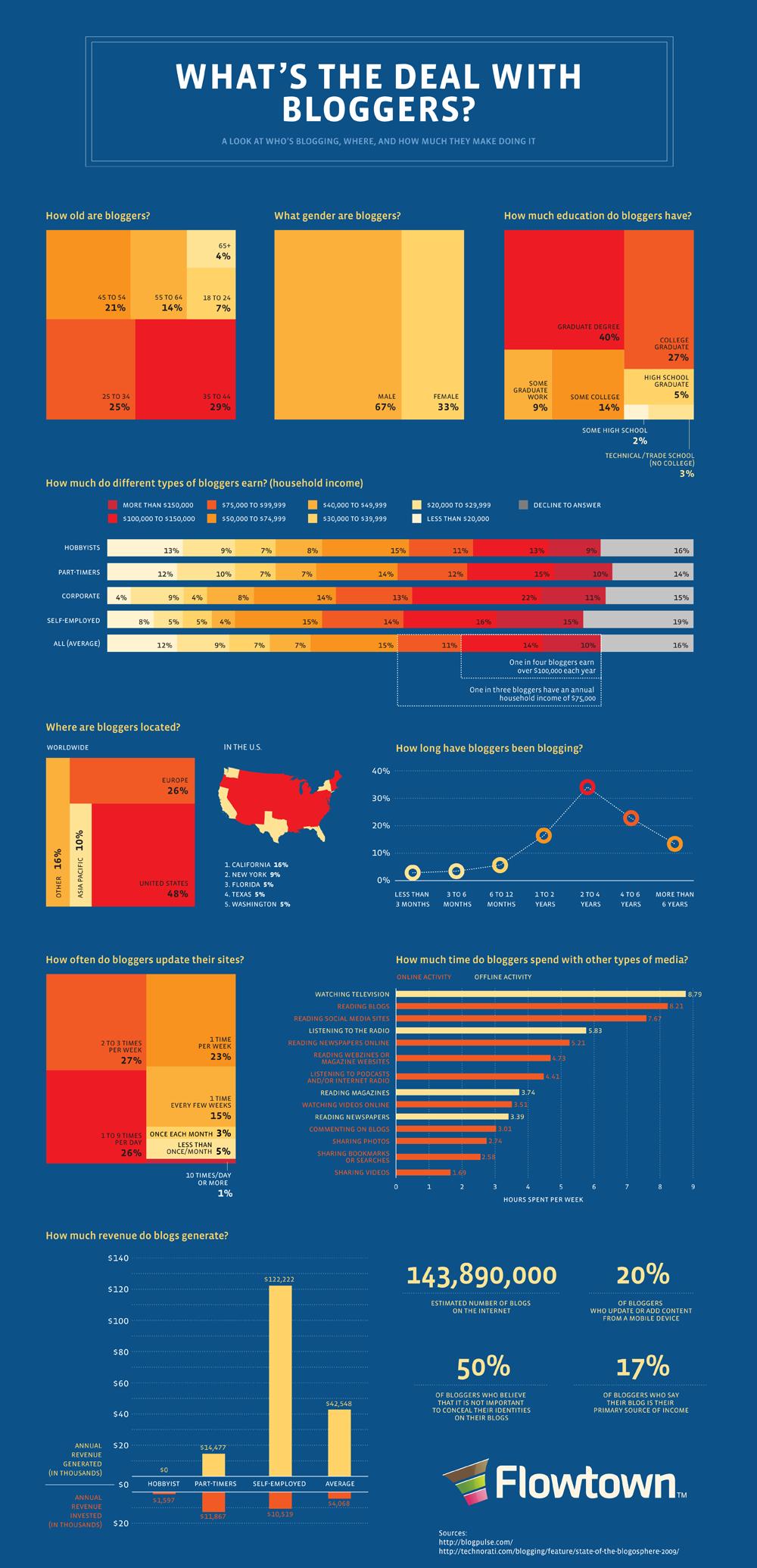 Soy blogger europeo (como el 26%), hombre (67%), de 35 a 44 años (29%), con título universitario (40%): de lo más normal