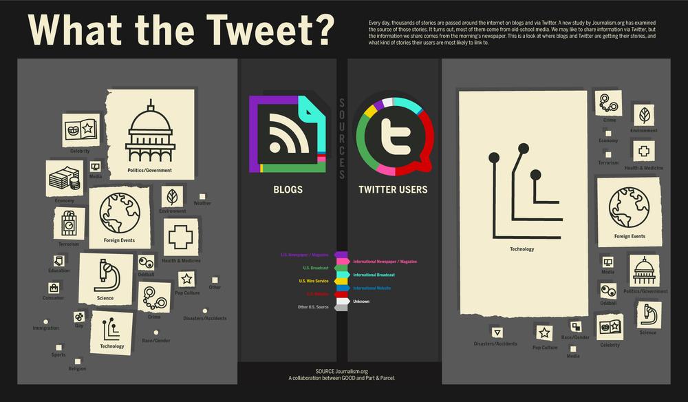 Fuentes de información de bloggers y twitters: Poca originalidad