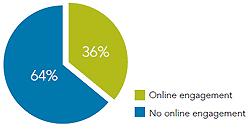 ¿Cómo son los CEO que usan los social media?