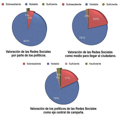 ¿Qué relación tienen los políticos españoles con las redes sociales?