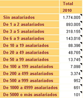 El mareo de las cifras de penetración de social media en la empresa española