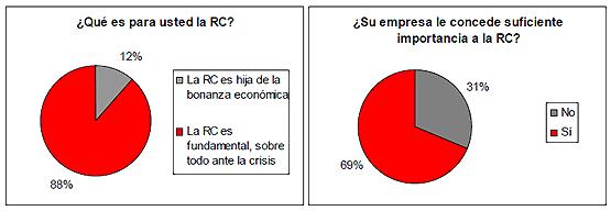 ¿Qué opinan las empresas y directivos de la RSC?