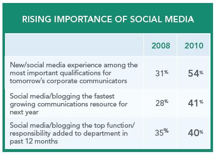 Los Dircom ¿Preparados para una crisis en social media?