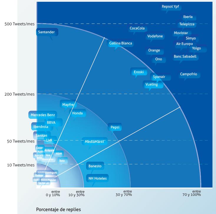 Twitter y las grandes empresas españolas