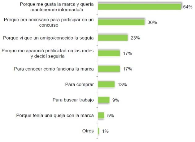 redes sociales en españa 2012_2