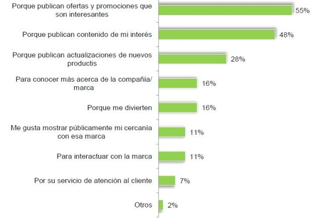 redes sociales en españa 2012_3
