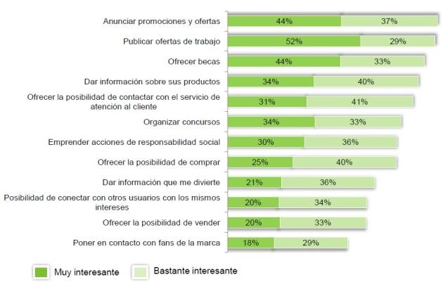 redes sociales en españa 2012_4