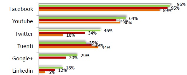 redes sociales en españa 2013