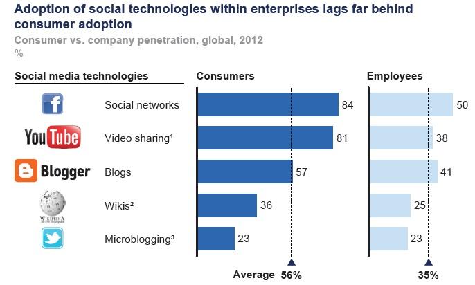 Adopcion social media empresas