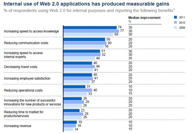 beneficios del social media en las empresas 2