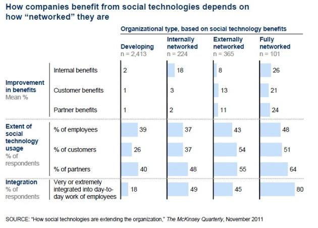 beneficios del social media en las empresas