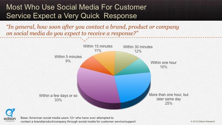 expectativas de clientes en twitter