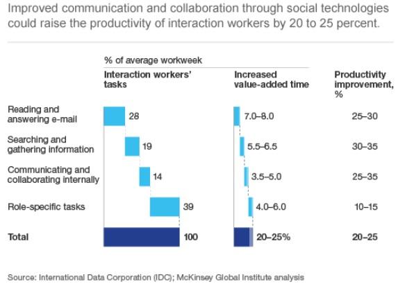 productividad y social media
