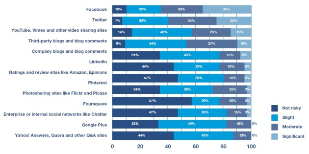 redes sociales mas peligrosas para las empresas