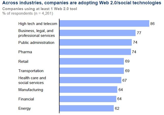 social media por tipo de industria