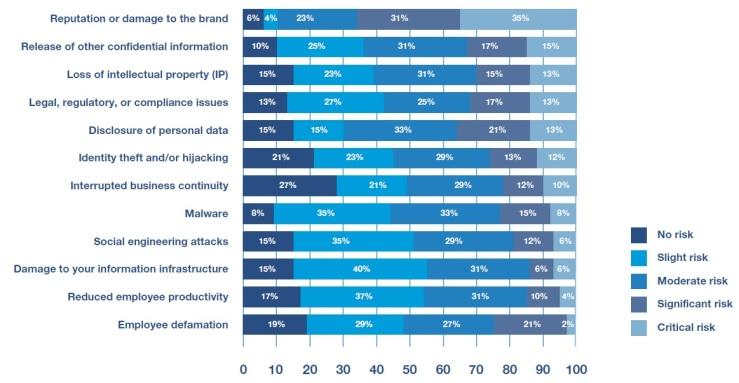 social media y riesgo para la empresa