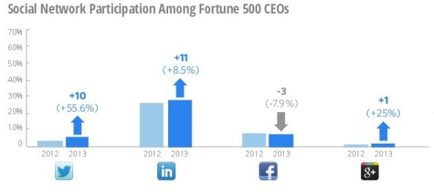 Fotune 500 CEOs en redes sociales